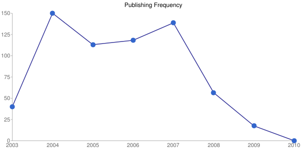 Publishing Frequency Chart